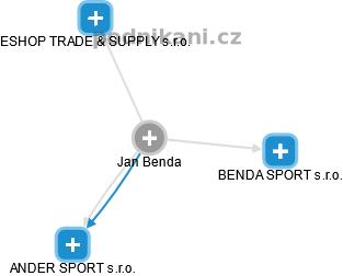 Jan Benda - Obrázek vztahů v obchodním rejstříku