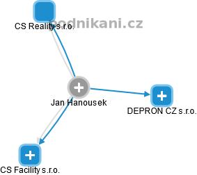 Jan Hanousek - Obrázek vztahů v obchodním rejstříku