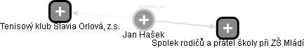 Jan Hašek - Obrázek vztahů v obchodním rejstříku