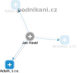 Jan Havel - Obrázek vztahů v obchodním rejstříku