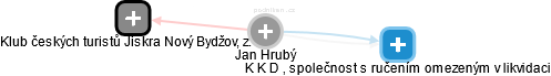 Jan Hrubý - Obrázek vztahů v obchodním rejstříku