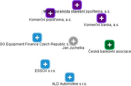 Jan Juchelka - Obrázek vztahů v obchodním rejstříku
