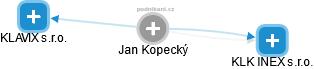 Jan Kopecký - Obrázek vztahů v obchodním rejstříku