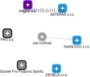 Jan Kořínek - Obrázek vztahů v obchodním rejstříku