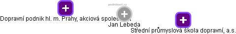 Jan Lebeda - Obrázek vztahů v obchodním rejstříku