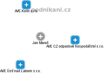 Jan Mareš - Obrázek vztahů v obchodním rejstříku