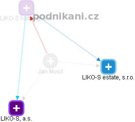 Jan Musil - Obrázek vztahů v obchodním rejstříku