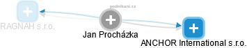 Jan Procházka - Obrázek vztahů v obchodním rejstříku