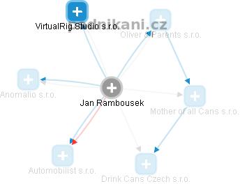 Jan Rambousek - Obrázek vztahů v obchodním rejstříku