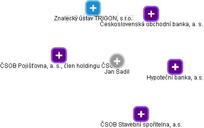 Jan Sadil - Obrázek vztahů v obchodním rejstříku