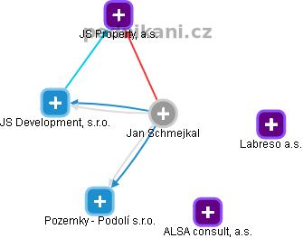 Jan Schmejkal - Obrázek vztahů v obchodním rejstříku