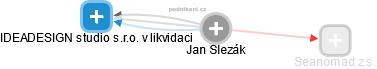 Jan Slezák - Obrázek vztahů v obchodním rejstříku
