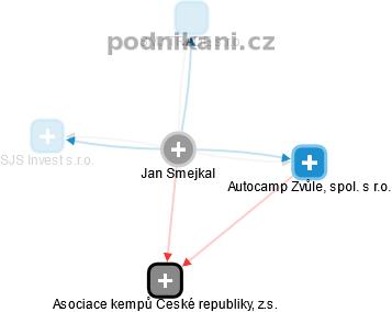 Jan Smejkal - Obrázek vztahů v obchodním rejstříku