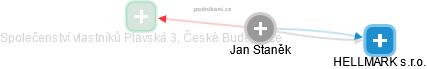Jan Staněk - Obrázek vztahů v obchodním rejstříku
