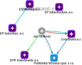 Jan Stříteský - obrázek vizuálního zobrazení vztahů v obchodním rejstříku