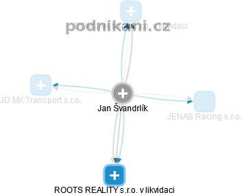 Jan Švandrlík - Obrázek vztahů v obchodním rejstříku