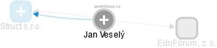 Jan Veselý - Obrázek vztahů v obchodním rejstříku