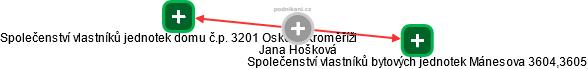 Jana Hošková - Obrázek vztahů v obchodním rejstříku