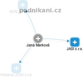 Jana Marková - Obrázek vztahů v obchodním rejstříku