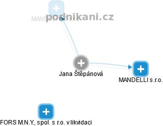 Jana Štěpánová - Obrázek vztahů v obchodním rejstříku