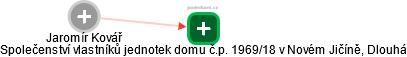 Jaromír Kovář - Obrázek vztahů v obchodním rejstříku