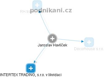 Jaroslav Havlíček - Obrázek vztahů v obchodním rejstříku