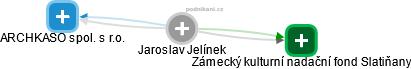 ak. soch. a rest. Jaroslav Jelínek - Obrázek vztahů v obchodním rejstříku