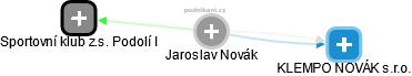 Jaroslav Novák - Obrázek vztahů v obchodním rejstříku