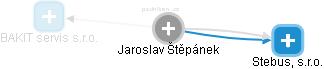 Jaroslav Štěpánek - Obrázek vztahů v obchodním rejstříku
