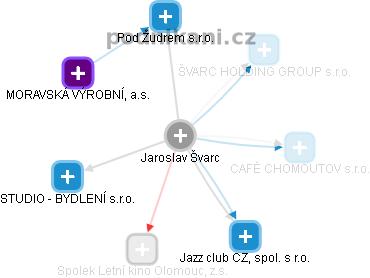 Jaroslav Švarc - Obrázek vztahů v obchodním rejstříku