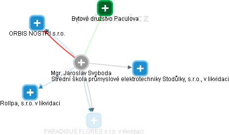 Jaroslav Svoboda - Obrázek vztahů v obchodním rejstříku