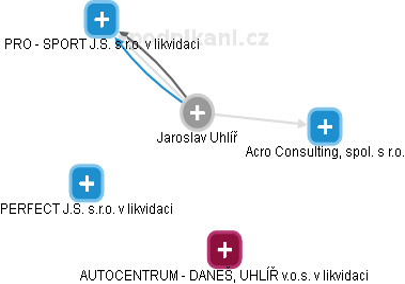 Jaroslav Uhlíř - Obrázek vztahů v obchodním rejstříku