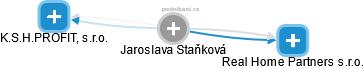 Jaroslava Staňková - Obrázek vztahů v obchodním rejstříku