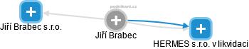 Jiří Brabec - Obrázek vztahů v obchodním rejstříku