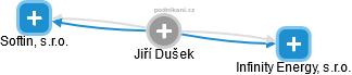 Jiří Dušek - Obrázek vztahů v obchodním rejstříku