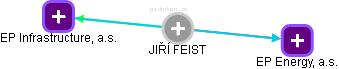 JIŔÍ FEIST - obrázek vizuálního zobrazení vztahů v obchodním rejstříku