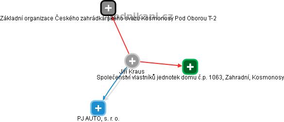 Jiří Kraus - Obrázek vztahů v obchodním rejstříku
