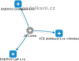 Jiří Lunka - Obrázek vztahů v obchodním rejstříku