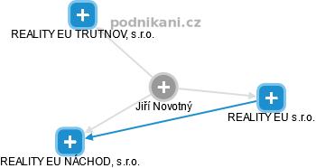 Jiří Novotný - Obrázek vztahů v obchodním rejstříku