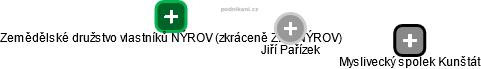Jiří Pařízek - Obrázek vztahů v obchodním rejstříku