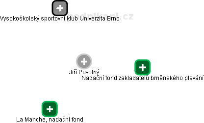 Jiří Povolný - Obrázek vztahů v obchodním rejstříku