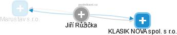 Jiří Růžička - Obrázek vztahů v obchodním rejstříku