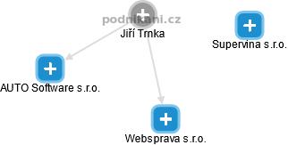 Jiří Trnka - Obrázek vztahů v obchodním rejstříku