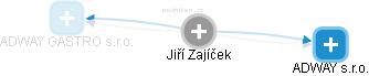 Jiří Zajíček - Obrázek vztahů v obchodním rejstříku