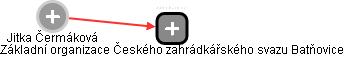 Jitka Čermáková - Obrázek vztahů v obchodním rejstříku