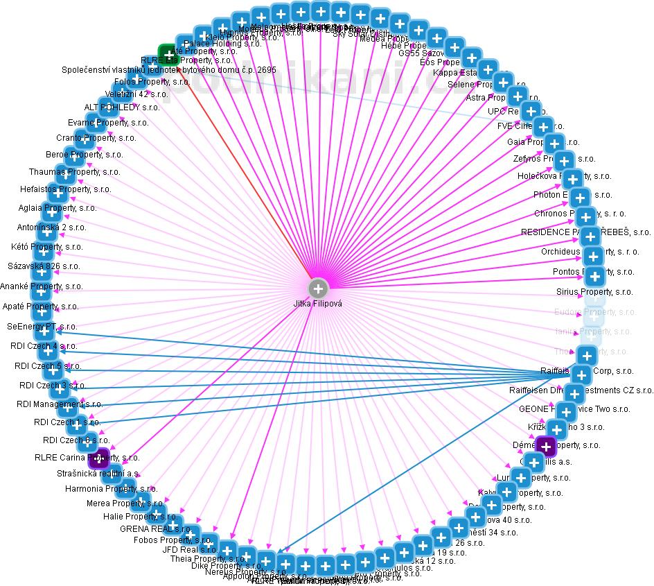 Jitka Filipová - obrázek vizuálního zobrazení vztahů v obchodním rejstříku