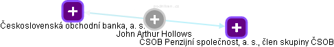 John Arthur Hollows - Obrázek vztahů v obchodním rejstříku