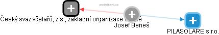 Josef Beneš - Obrázek vztahů v obchodním rejstříku