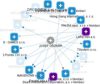 JOSEF GRZNÁR - Obrázek vztahů v obchodním rejstříku