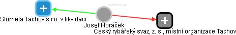 Josef Horáček - Obrázek vztahů v obchodním rejstříku